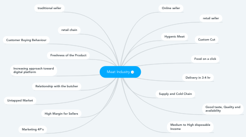 Mind Map: Meat Industry