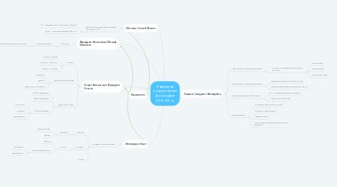 Mind Map: Немецкая классическая философия XVIII-XIX в.