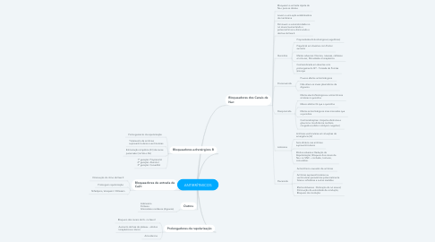 Mind Map: ANTIRRÍTMICOS