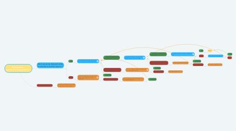 Mind Map: Orientation : quelle est ma position ?