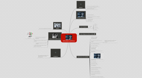 Mind Map: INTELIGENCIA ARTIFICIAL