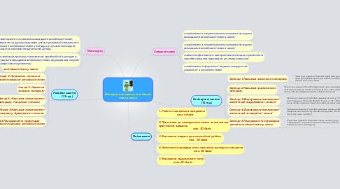 Mind Map: Методика викладання англійської мови в школі