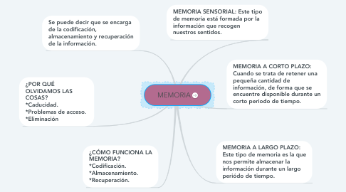 Mind Map: MEMORIA