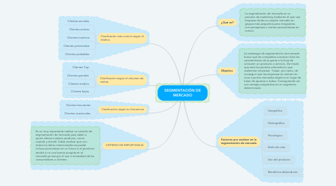 Mind Map: SEGMENTACIÓN DE MERCADO