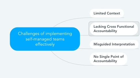 Mind Map: Challenges of implementing self-managed teams effectively