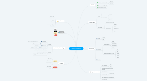 Mind Map: Disinfection RoboVac