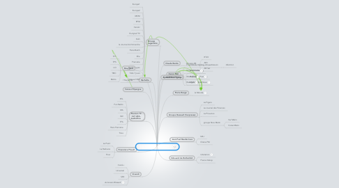 Mind Map: Les média en France 2012