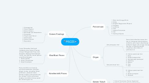 Mind Map: 🦈PISCES🐟
