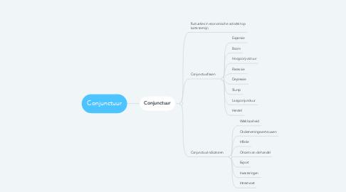 Mind Map: Conjunctuur