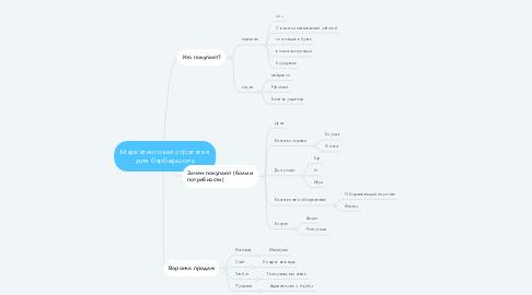 Mind Map: Маркетинговая стратегия для барбершопа