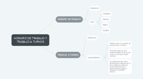 Mind Map: HORARIO DE TRABAJO Y TRABAJO A TURNOS