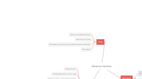 Mind Map: Géneros Literários