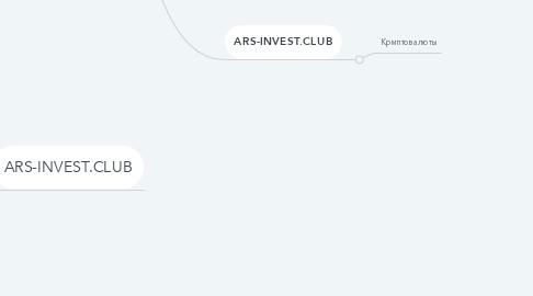 Mind Map: Инвестиционный клуб