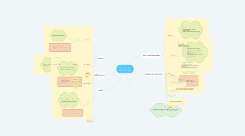 Mind Map: NUN Okulları Dijital Dönüşüm