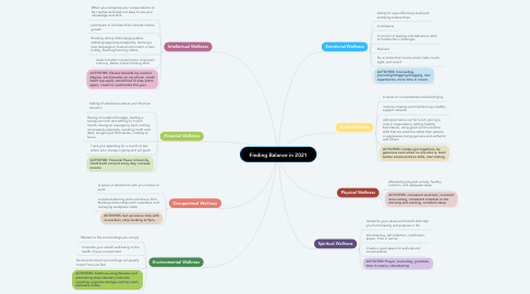 Mind Map: Finding Balance in 2021