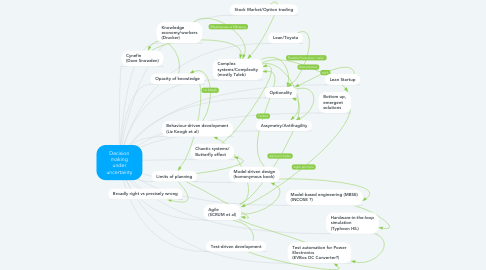Mind Map: Decision making under uncertainty