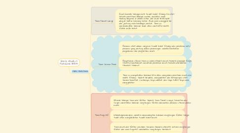 Mind Map: EMOSI MENURUT PSIKOLOGI BARAT