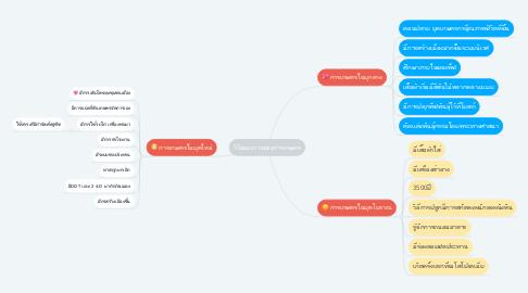 Mind Map: วิวัฒนาการของการเกษตร