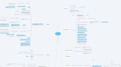 Mind Map: Выплаты