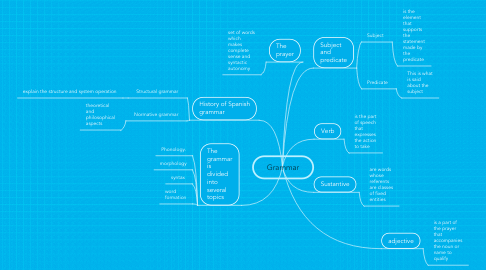 Mind Map: Grammar