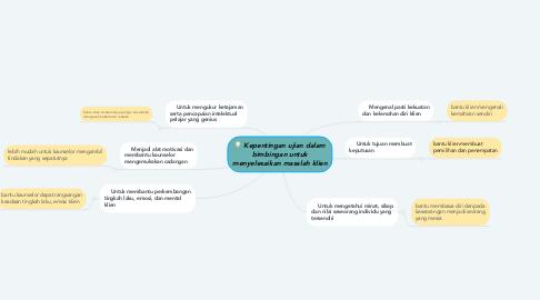 Mind Map: Kepentingan ujian dalam bimbingan untuk menyelesaikan masalah klien