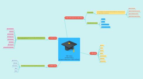 Mind Map: วิธีการสอน เทคนิคการสอน ทักษะการสอนและการจัดการเรียนรู้