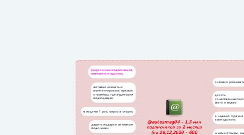 Mind Map: @autosmag04 - 1,5 млн подписчиков за 2 месяца (на 28,12,2020 - 600 подписчиков)
