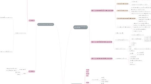 Mind Map: Tổng Hợp Kiến Thức Lý Thuyết Chính Sách Thương Mại