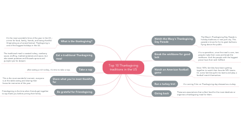 Mind Map: Top 10 Thanksgiving traditions in the US