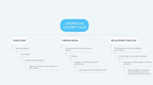 Mind Map: DIFERENCIAS CONCEPTUALES