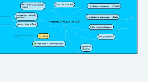 Mind Map: L'UNIONE SOVIETICA DI STALIN