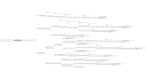 Mind Map: Decision Tree Junior Liens