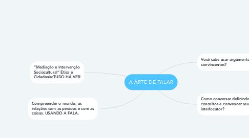 Mind Map: A ARTE DE FALAR