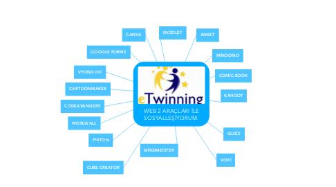 Mind Map: WEB 2 ARAÇLARI İLE SOSYALLEŞİYORUM.