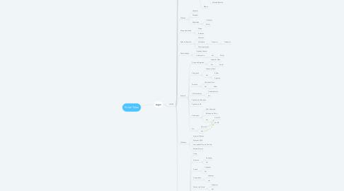 Mind Map: Portal Telas