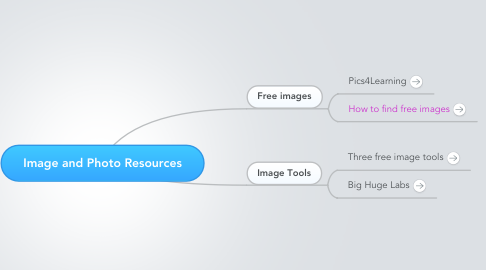 Mind Map: Image and Photo Resources