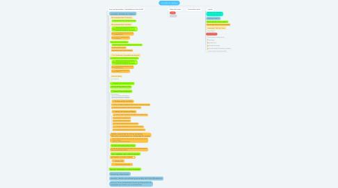 Mind Map: Trinks Mobile - Backlog