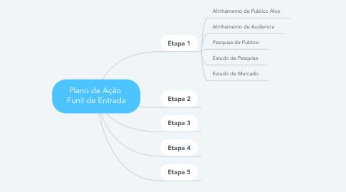 Mind Map: Plano de Ação  Funil de Entrada