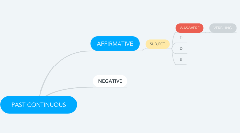 Mind Map: PAST CONTINUOUS