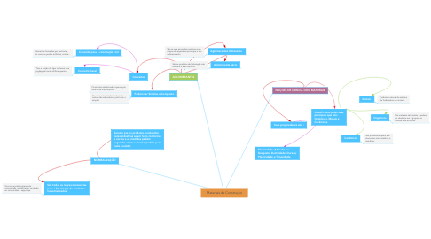 Mind Map: Materiais de Construção