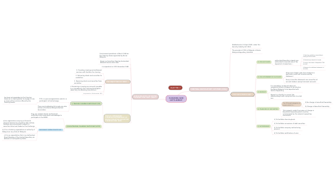 Mind Map: CLEARING AND SETTLEMENT