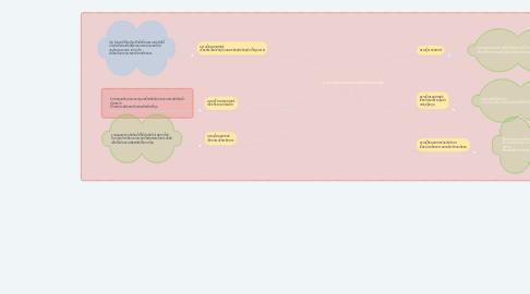 Mind Map: ความสัมพันธ์ระหว่างการจัดการโลจิติกส์กับศาสตร์อื่น