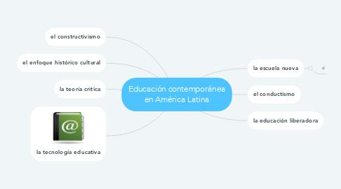 Mind Map: Educación contemporánea en América Latina