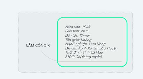 Mind Map: LÂM CÔNG K