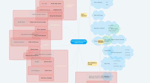 Mind Map: BATI ETKİSİNDE GELİŞEN HİKAYE [ÖYKÜ]