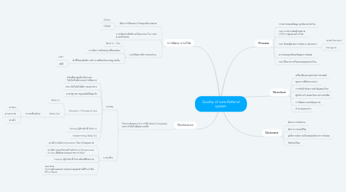 Mind Map: Quality of care Referral system