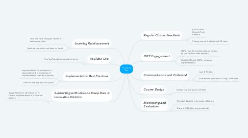 Mind Map: FL Course Plan