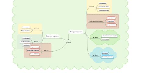Mind Map: ЛРС, содержащее витамины