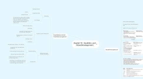Mind Map: Kapitel 14 : Qualitäts- und Umweltmanagement