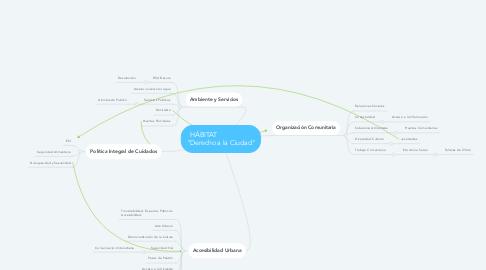 """Mind Map: HÁBITAT                    """"Derecho a la Ciudad"""""""